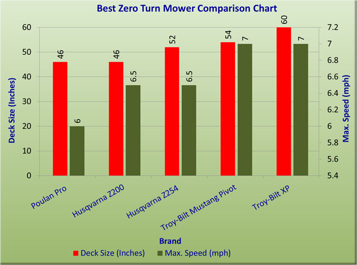 Best Zero Turn Mower Reviews 2019 Comparison Chart Winners